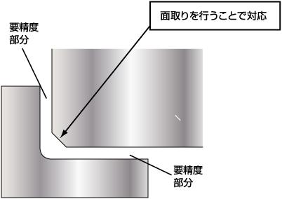 嵌め合い形状コーナー部の設計変更によるコストダウン