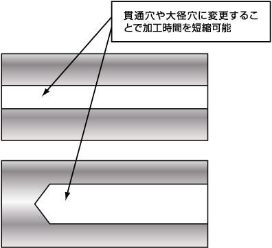 貫通穴や大径穴に変更することで加工時間を短縮可能