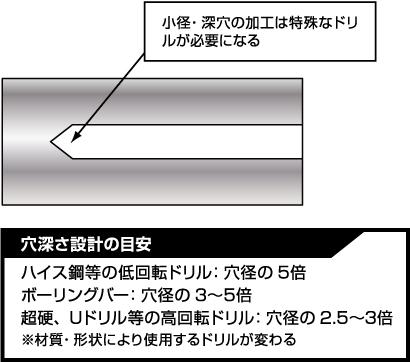 小径・深穴の加工は特殊なドリルが必要になる