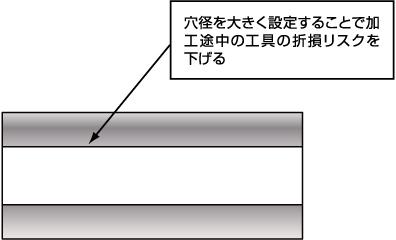 穴径を大きく設定することで加工途中の工具の折損リスクを下げる