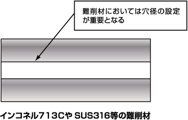 インコネル713CやSUS316等の難削材