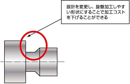 設計を変更し、旋盤加工しやすい形状にすることで加工コストを下げることができる