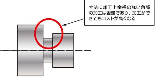 寸法に加工上余裕のない角部の加工は困難であり、加工ができてもコストが高くなる