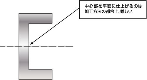 中心部を平面に仕上げるのは加工方法の都合上、難しい