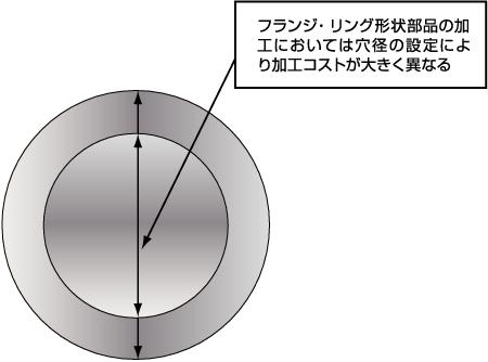 フランジ・リング形状部品の加工においては穴径の設定により加工コストが大きく異なる