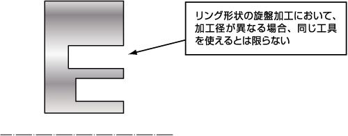 リング形状の旋盤加工において、加工径が異なる場合、同じ工具を使えるとは限らない
