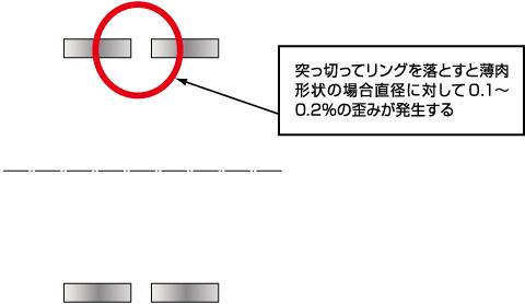 突っ切ってリングを落とすと薄肉形状の場合直径に対して0.1~0.2%の歪みが発生する
