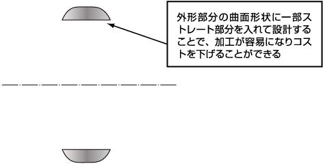 外形部分の曲面形状に一部ストレート部分を入れて設計することで、加工が容易になりコストを下げることができる