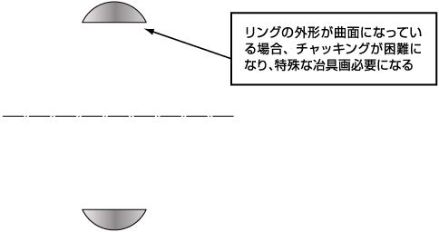 リングの外形が曲面になっている場合、チャッキングが困難になり、特殊な冶具画必要になる