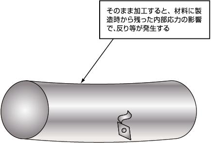 肉厚が部分によって違うため、焼入れ時に形状に反りが出る